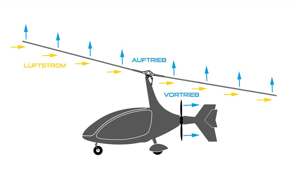 Autogyro Lightning Funktionsweise